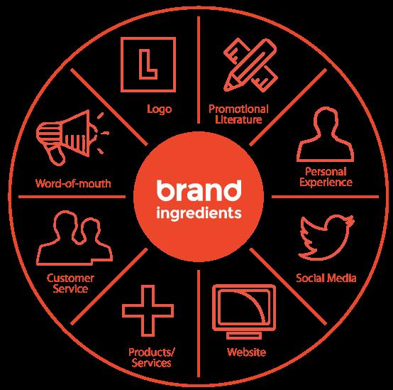 Branding Ingredient